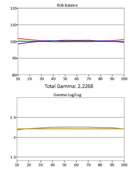 Gråskala / Gamma etter kalibrering.