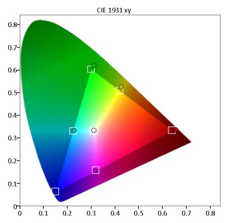 Fargerom---CIE-kart-etter-kalibrering