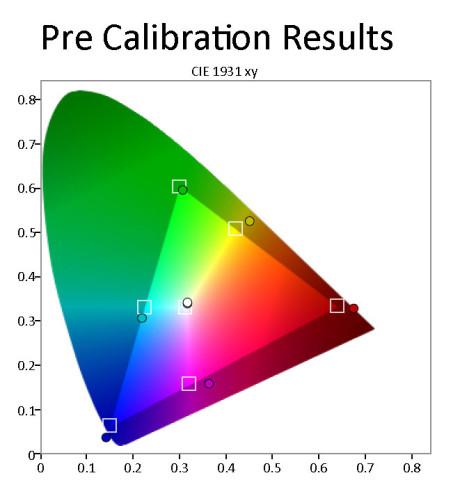 Fargerom---CIE-kart-før-kalibrering