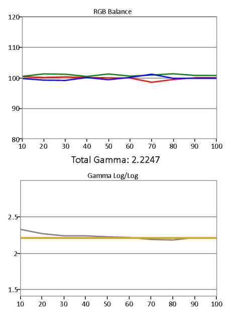 Gråskala-og-gamma-etter-kalibrering