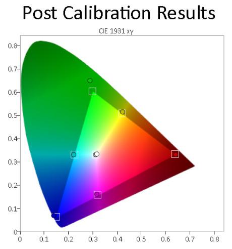 Fargerom - CIE-kart før kalibrering