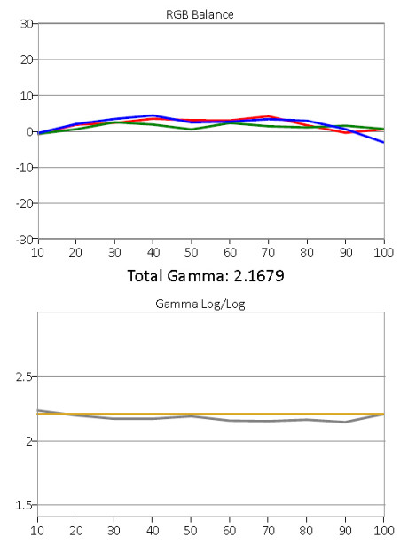 Gråskala og gamma etter kalibrering