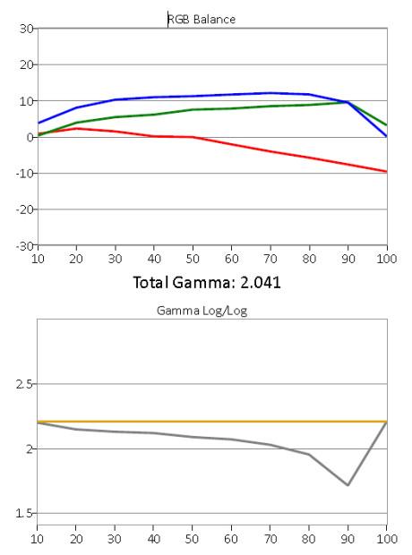 Gråskala og gamma før kalibrering