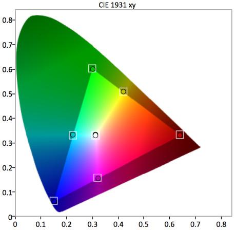 Colorspace CIE - etter kalibrering