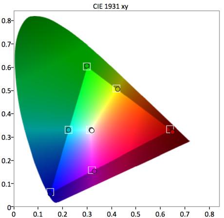 Colorspace CIE - før kalibrering