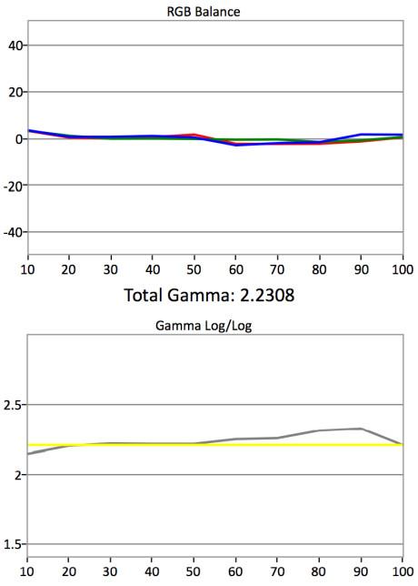 Gråskala og gamma - etter kalibrering