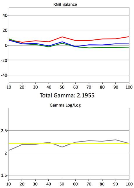 Gråskala og gamma - før kalibrering