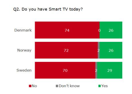Smarte TV-er har fått innpass i hjemmene. I Norge og Danmark har 26 prosent anskaffet en, mens hele 29 prosent av svenskene har hoppet på nyheten.