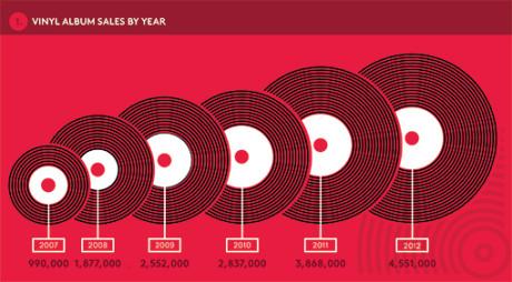 Salget av vinylplater på det amerikanske markedet 2007-2012 (grafikk: Billboard).