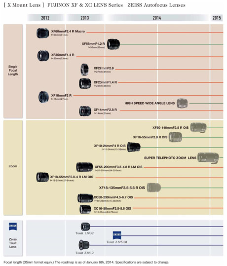 X lens roadmap 2014