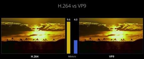 En illustrasjon av båndbredden som trengs for  kodekene VP9 og H.265.