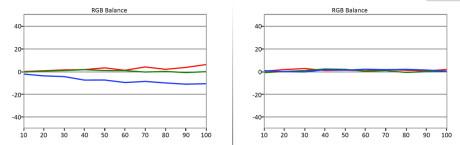 Rett ut av esken mangler det noe blått i forhold til D65 fargetemperatur. I tillegg er fargetemperaturen noe ulineær, da intensiteten i rødt, grønt og blått varierer avhengig av lysstyrke. Etter kalibrering har vi rettet opp fargetemperaturen. Problemet med ujevn intensitet i rødt, grønt og blått lar seg ikke kalibrere bort, men maskeres noe grunnet en mer korrekt fargetemperatur. I veldig fine fargeoverganger kan det fortsatt skimtes noe fargeinnslag (color banding).