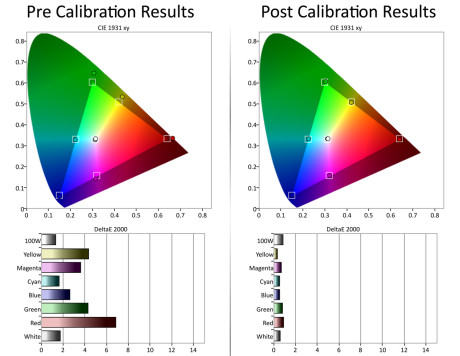 Til venstre ser vi at Sony-projektoren er temmelig oversaturert i fargene rett ut av esken. Til høyre har vi fått fargegjengivelsen så å si perfekt.