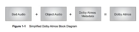 En Dolby Atmos-lydmiks består av musikk/bakgrunnslyd, objektlyd og metadata som forteller hvor objektene beveger seg.
