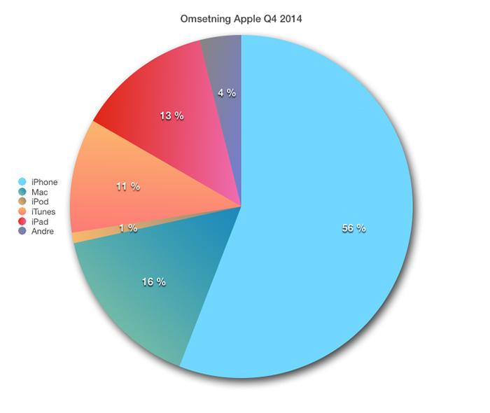 Apple Q4 2014