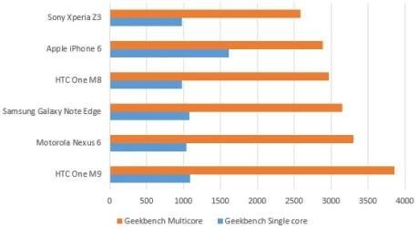 geekbench-chart1[1]