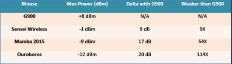Her sammenlignes signalstyrken i dB, hvor vi ser at G900 har kraftigere signal enn noen typiske konkurrenter. (Skjermdump: Logitech)