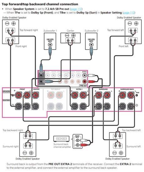 Tilkobling av fire Atmos-høyttalere? Lykke til uten å lese bruksanvisningen! Foto: Skjermdump fra bruksanvisning.