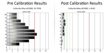 Til venstre ser vi fargenes deltaavvik langs gråskalaen før kalibrering, til høyre etter. Illustrasjon: Gorm Sørensen