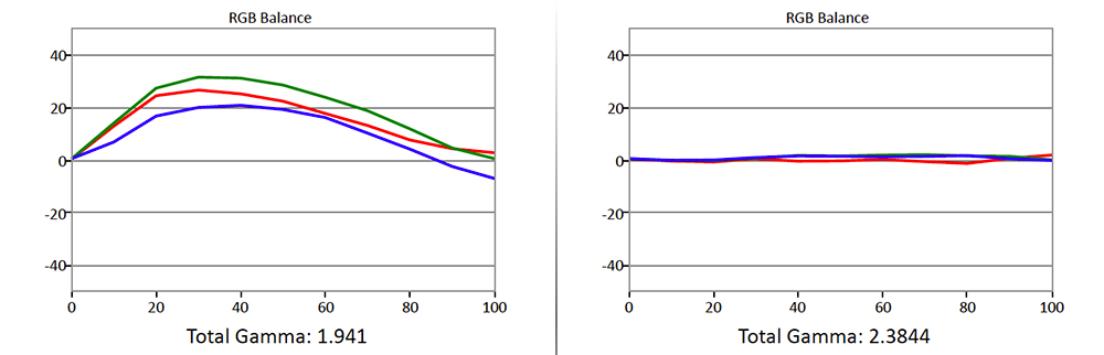 Til venstre ser vi fargebalansen som den er ut av esken: ujevn over gråtoneskalaen. Illustrasjon: Gorm Sørensen