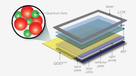 Her ser vi hvor Quantum Dot-filteret settes inn blant de mange sjiktene i en LCD-skjerm.