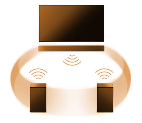 Mange multiromssystemer kan konfigureres i surround, med lydplanke foran og trådløse høyttalere bak. Illustrasjon: Sony