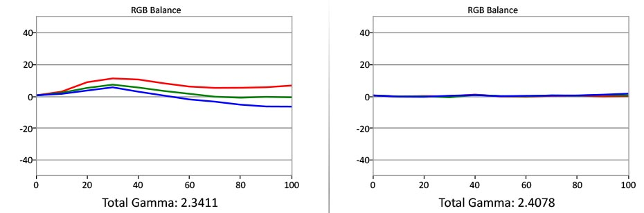 Til venstre ser vi at fargebalansen avviker noe langs gråskalaen. Nede ved 30 prosent lysstyrke er det en boost i lyset. Dette kalibrerte vi bort til høyre, men i følge kalibratør Gorm Sørensen er det bare et tidsspørsmål før den kommer tilbake, og blir det for ille, går det ikke lenger an å kalibrere bort. Illustrasjon: Gorm Sørensen