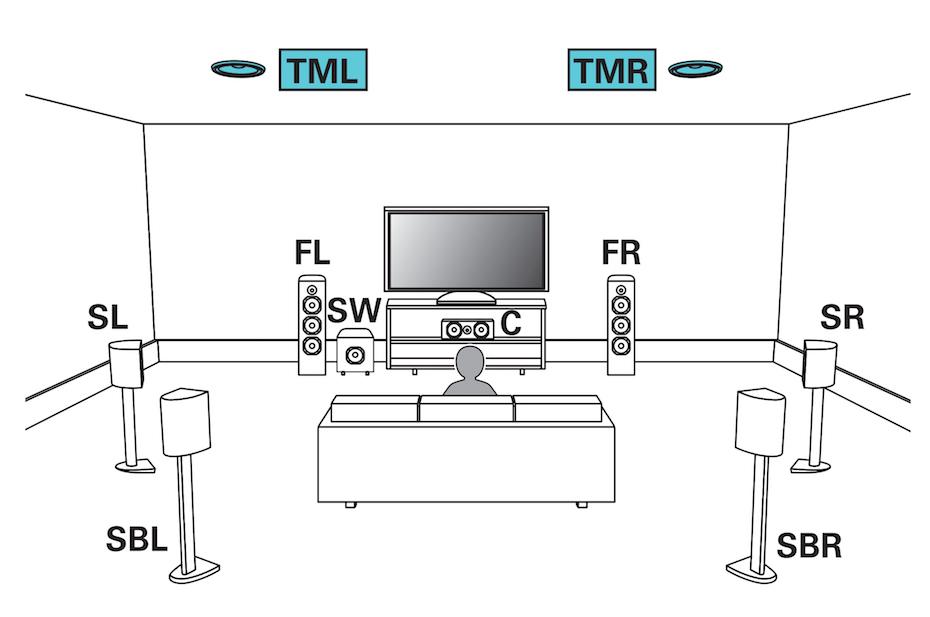 Lydformater som Dolby Atmos og DTS:X åpner for lyd i høyden. Best resultat får du fra takmonterte høyttalere, som på illustrasjonen (TML = Top Middle Height Speaker). Illustrasjon: Denon / Marantz